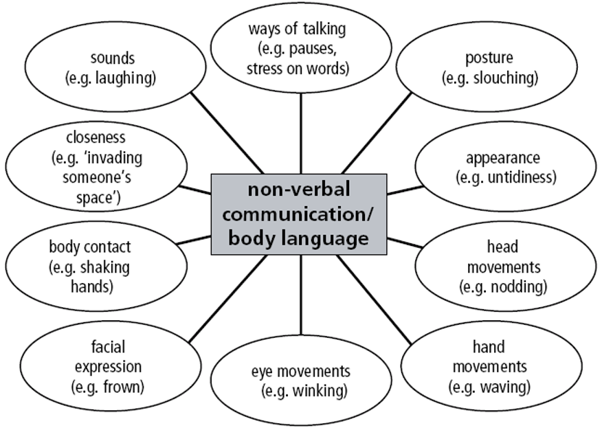 Different types of non-verbal communication